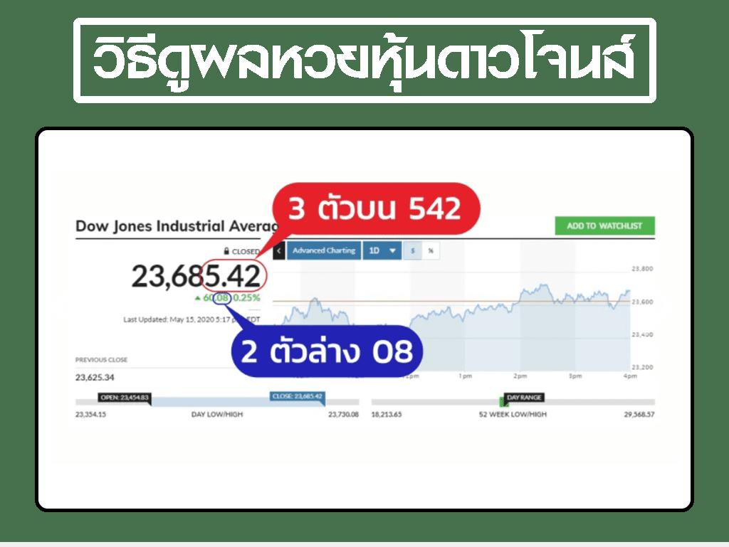 Dow Jones Lottery
